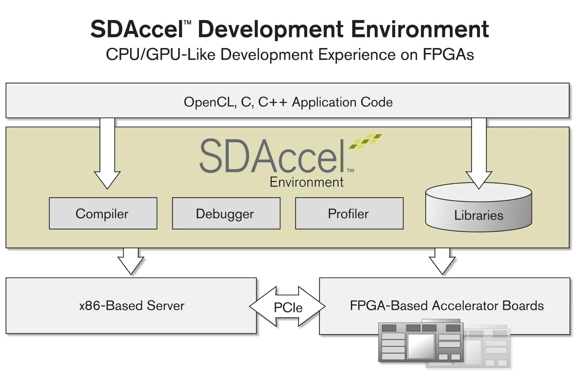 Implementation exploration of imaging algorithms on FPGAs - Enlighten: Theses